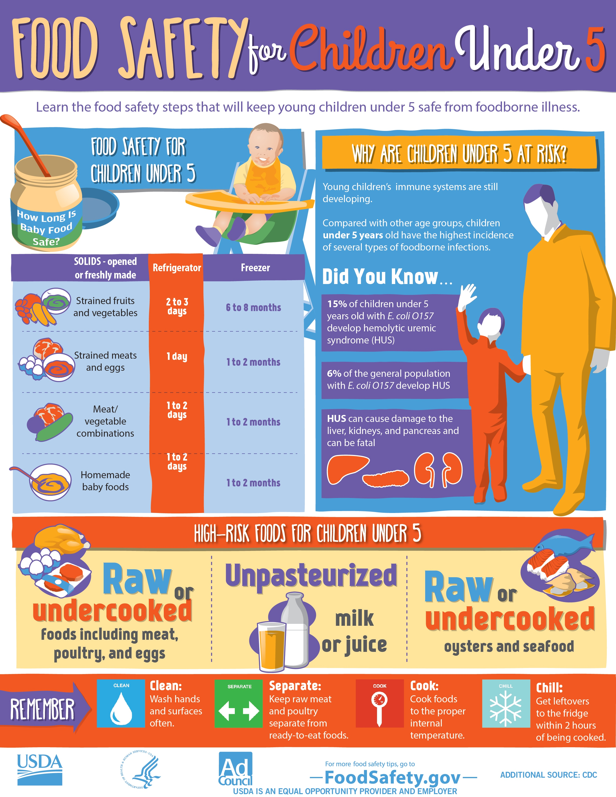 Infographic from FoodSafety.gov with food safety steps that will protect children under 5 from foodborne illness.