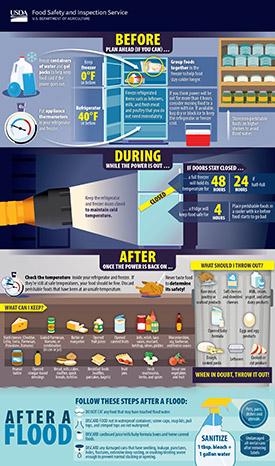 La seguridad alimentaria antes, durante y después de un apagón
