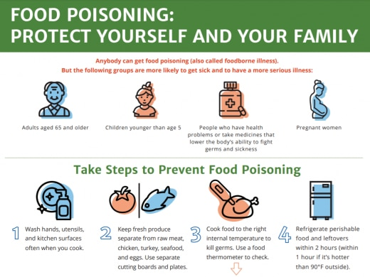 Food Poisoning: Protect yourself and your family fact sheet