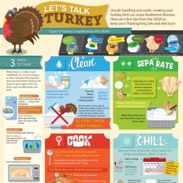 Infographic from FoodSafety.gov with tips for handling and cooking turkey and keeping your Thanksgiving safe and delicious.