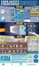 Infographic from FoodSafety.gov on keeping food safe before, during, and after a power outage or other emergency.